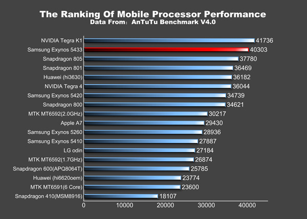 Galaxy Note 4 Overall AnTuTu Scores