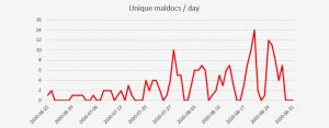 Epic Manchego spreading timeline