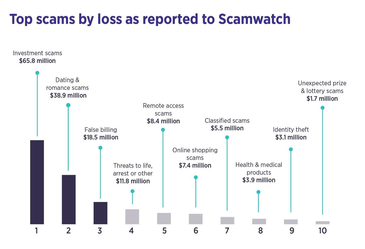 Targeting scams report